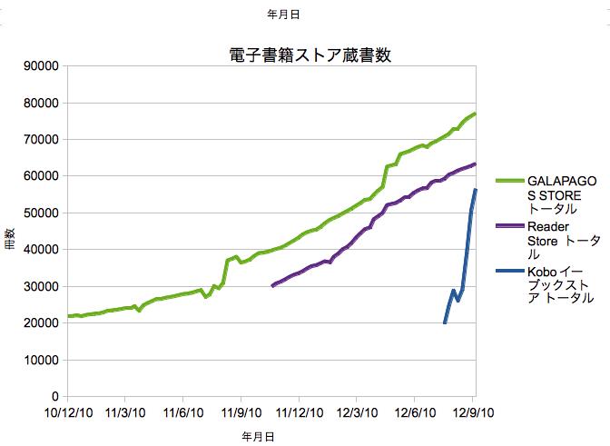 電子書籍ストア蔵書数グラフ