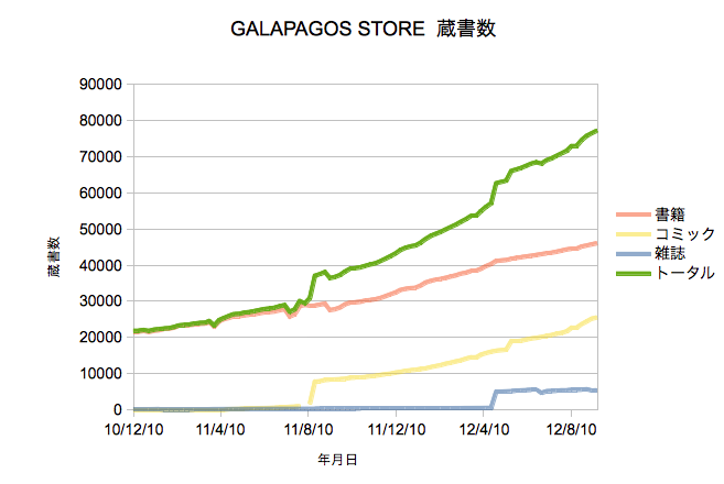 Galapagos Store蔵書数グラフ
