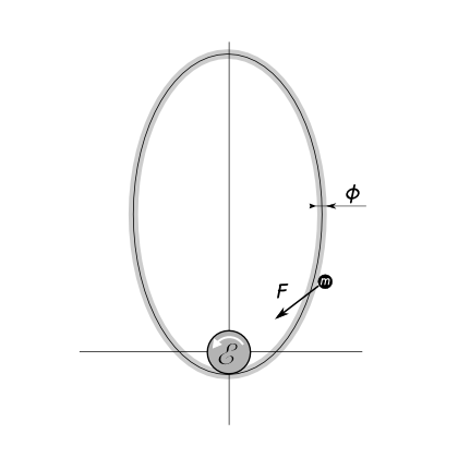 Load on Elliptic Orbital Ring System