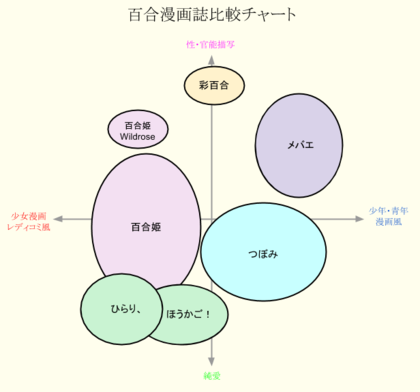 百合漫画誌別性表現チャート
